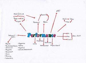 performance_mind_map